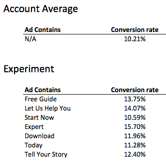 PPC Ad conversion rates by call to action