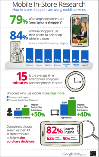 Google Mobile Shopping