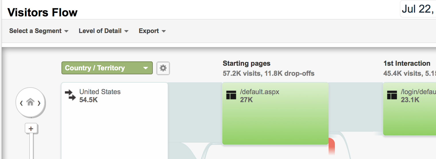 example visitors flow report