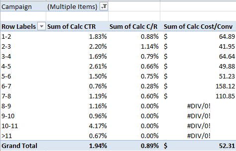 A pivot table removing branded traffic for conversion rate by keyword position