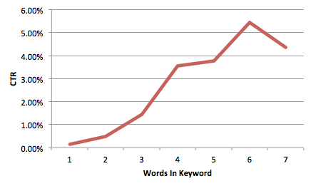 A graph showing CTR by long tail keywords