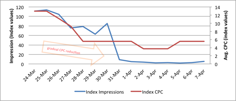Image of index impressions vs. index CPC