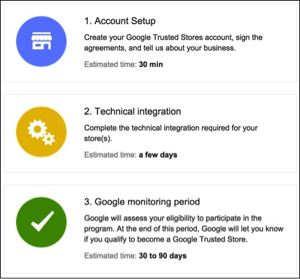 Image of Google Trusted Stores process