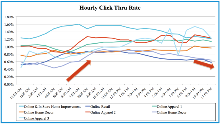 Image of hourly CTR graph