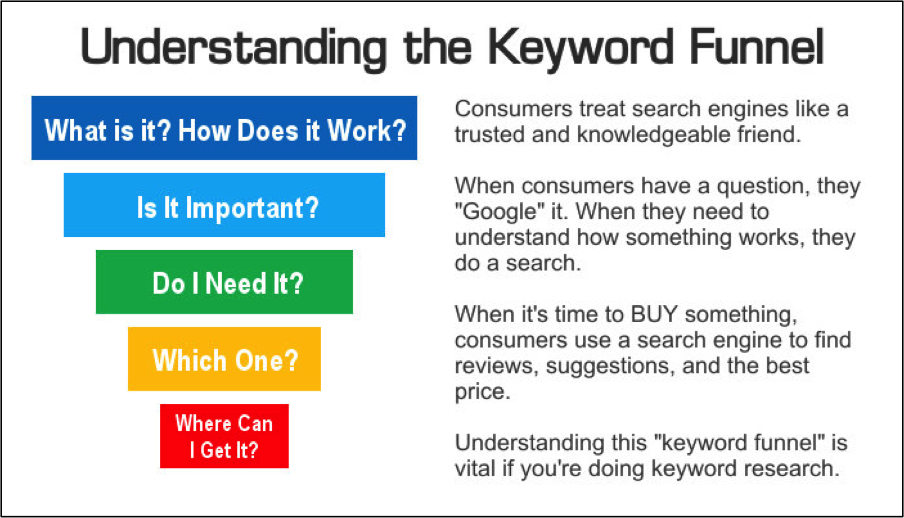 Keyword Mining And Growth Is Still Important | PPC Hero