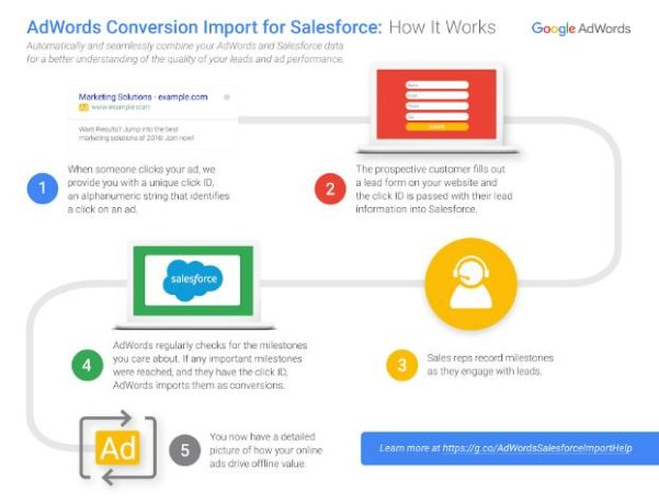Conversion Import for Salesforce Process