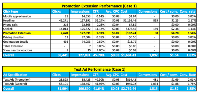 Case 1 promotion extension data