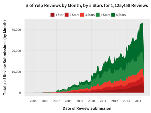 Yelp reviews by month