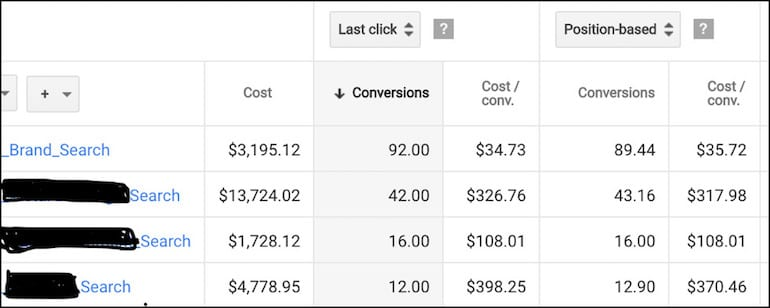 Google ads Conversion Breakdown