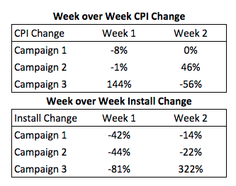 Week over week campaign performance and CPI changes