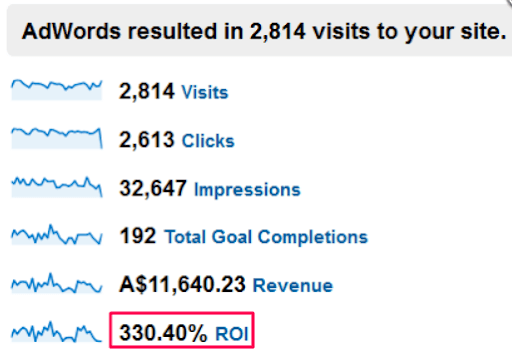 Google Ads analytics results of revenue and ROI