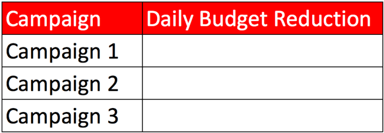 Daily Budget Reduction